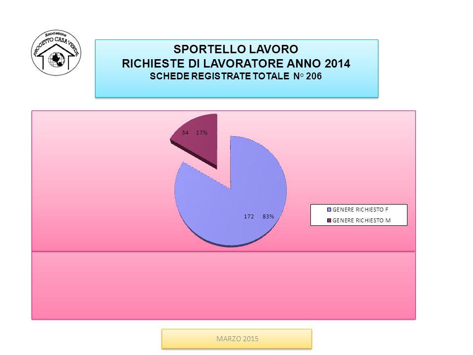 SPORTELLO LAVORO RICHIESTE DI LAVORATORE ANNO 2014 SCHEDE REGISTRATE TOTALE N° 206