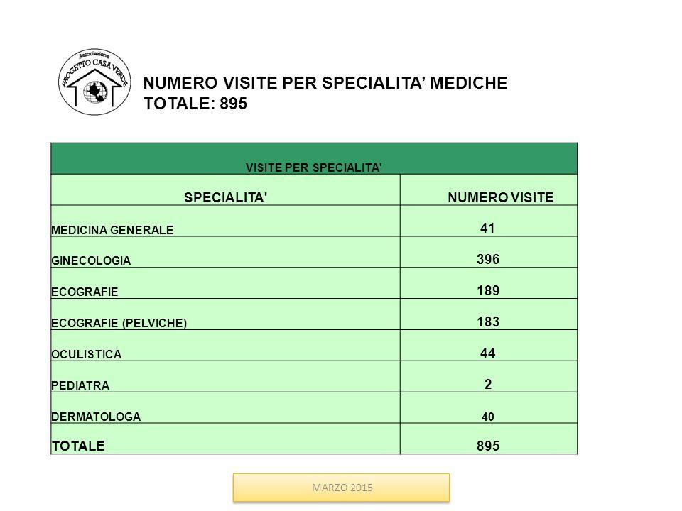 NUMERO VISITE PER SPECIALITA' MEDICHE TOTALE: 895