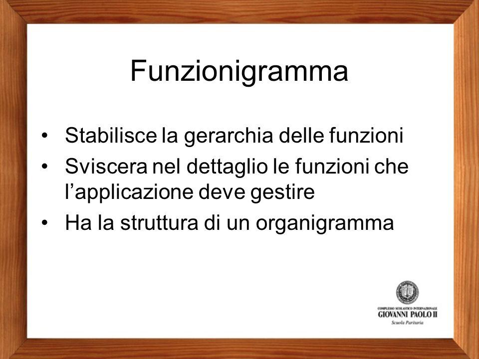 Funzionigramma Stabilisce la gerarchia delle funzioni