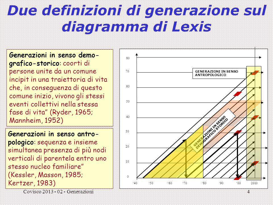 Due definizioni di generazione sul diagramma di Lexis