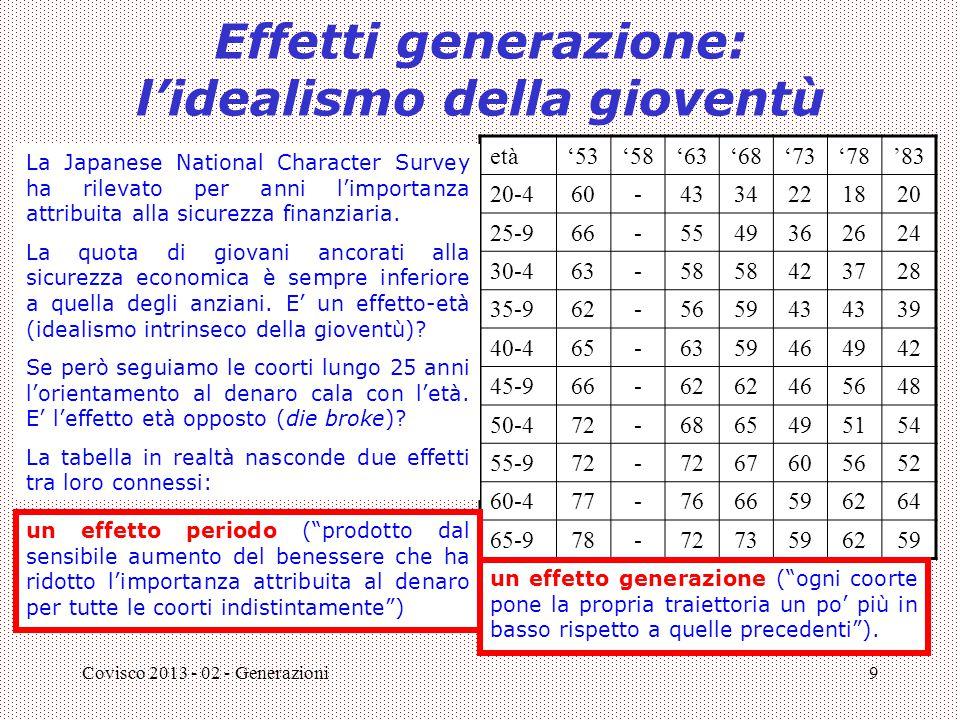 Effetti generazione: l'idealismo della gioventù