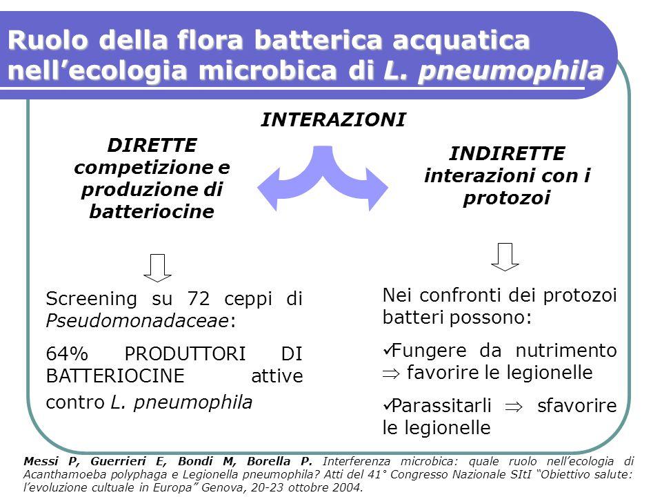 Ruolo della flora batterica acquatica nell'ecologia microbica di L