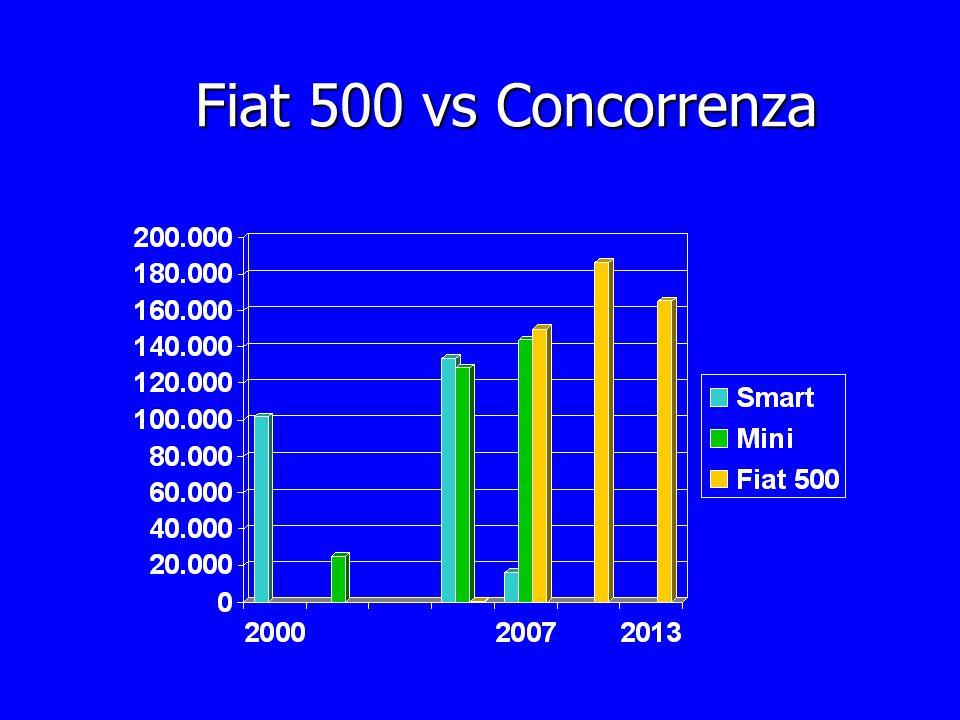Fiat 500 vs Concorrenza