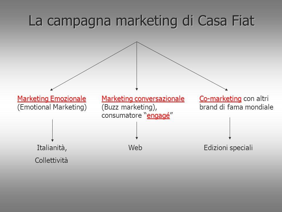 La campagna marketing di Casa Fiat