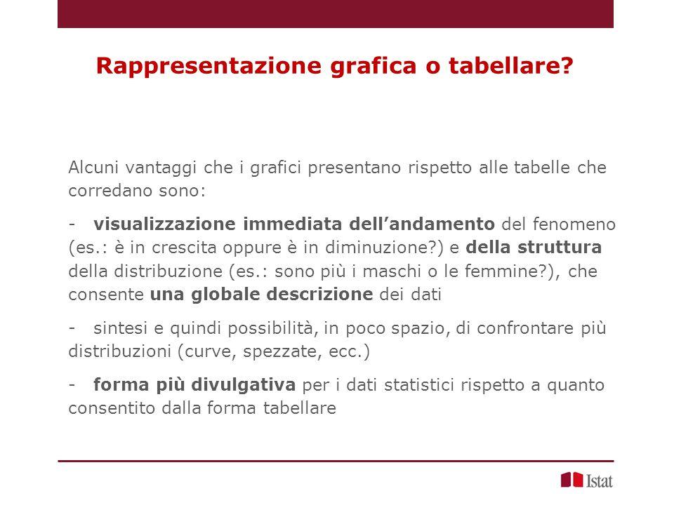 Rappresentazione grafica o tabellare