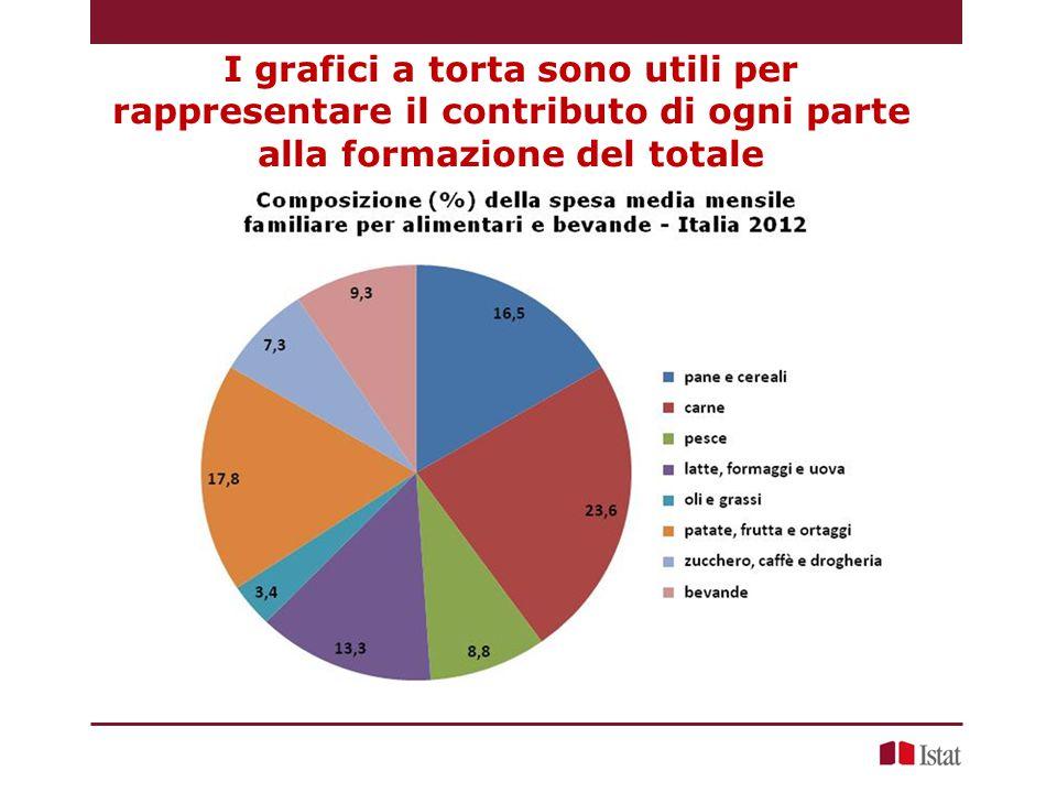 I grafici a torta sono utili per rappresentare il contributo di ogni parte alla formazione del totale