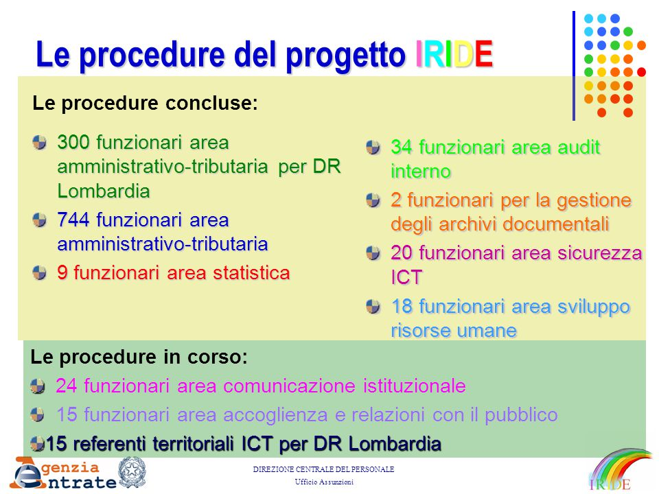 Le procedure del progetto IRIDE