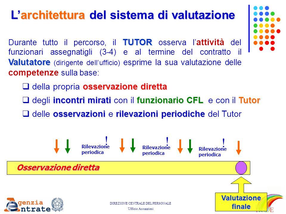 ! L'architettura del sistema di valutazione