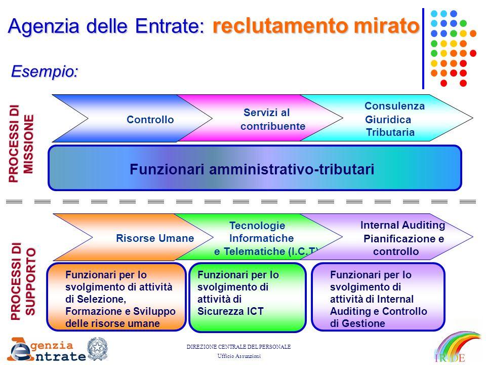 Funzionari amministrativo-tributari