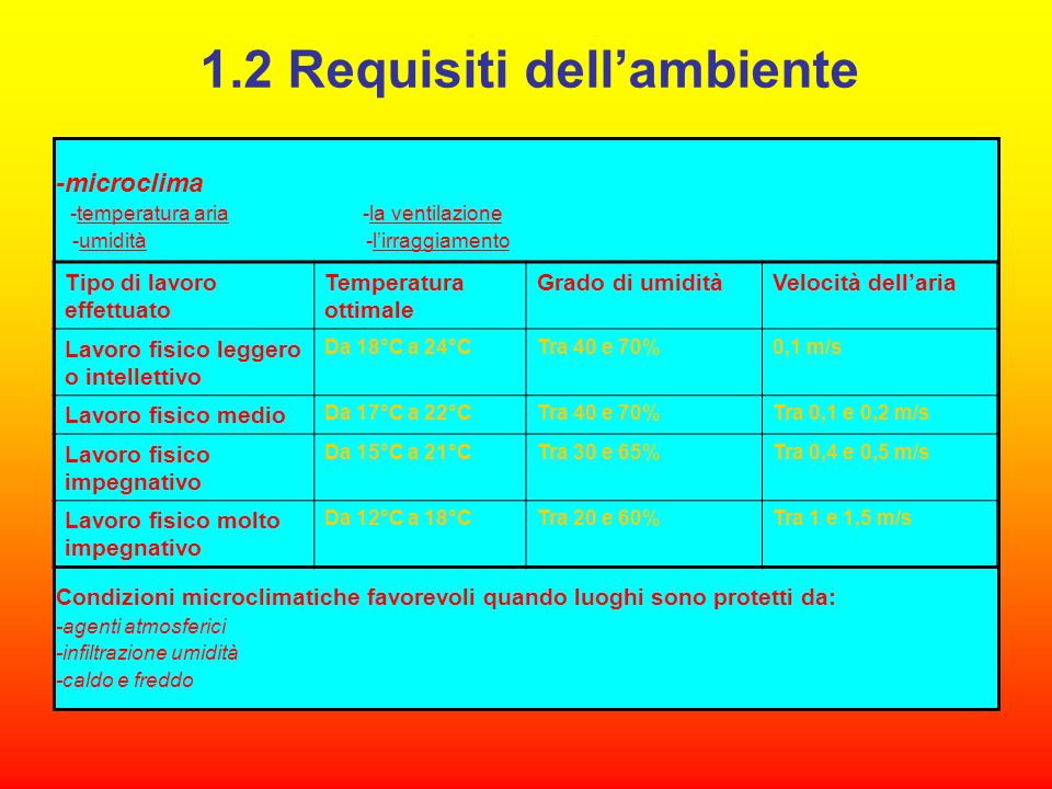 1.2 Requisiti dell'ambiente