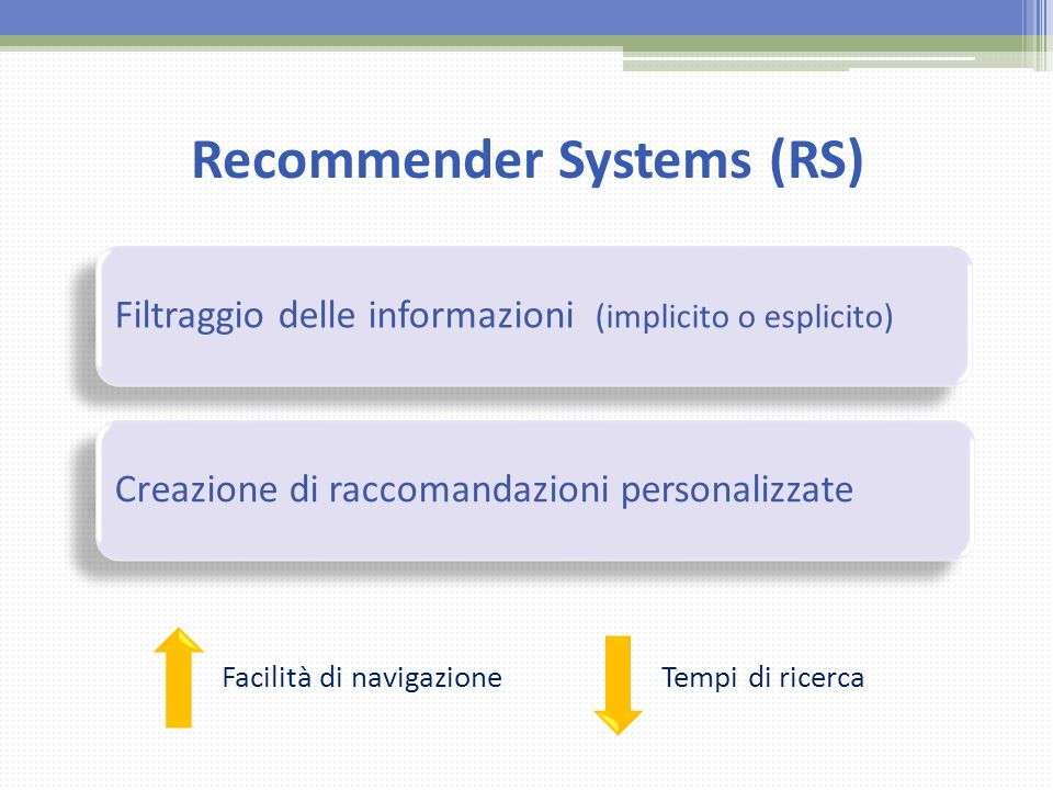 Recommender Systems (RS)