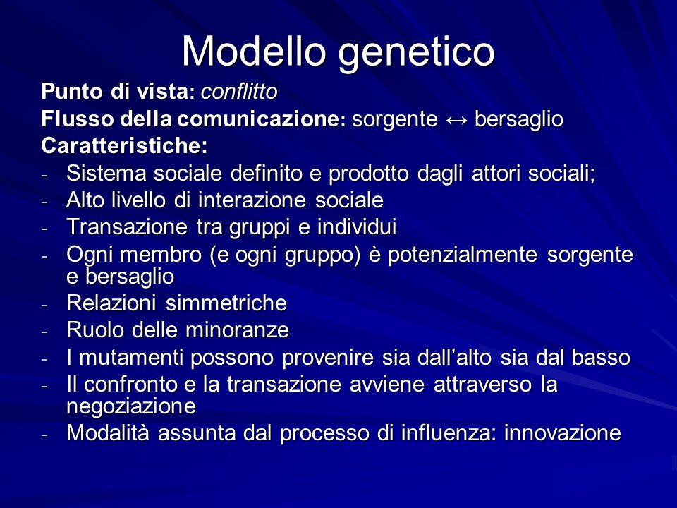 Modello genetico Punto di vista: conflitto