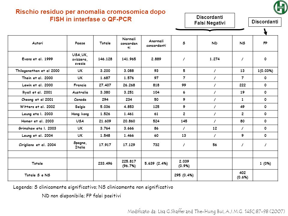 Rischio residuo per anomalia cromosomica dopo FISH in interfase o QF-PCR