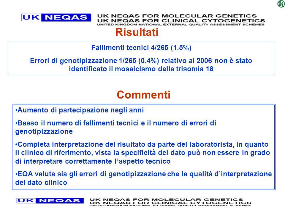 Fallimenti tecnici 4/265 (1.5%)