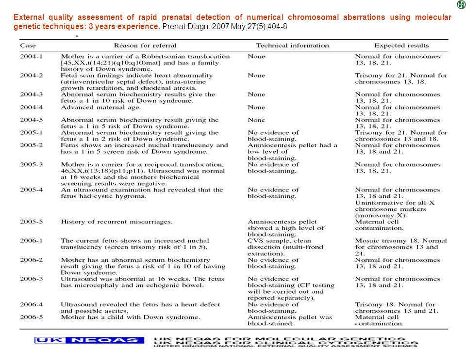 External quality assessment of rapid prenatal detection of numerical chromosomal aberrations using molecular genetic techniques: 3 years experience. Prenat Diagn. 2007 May;27(5):404-8
