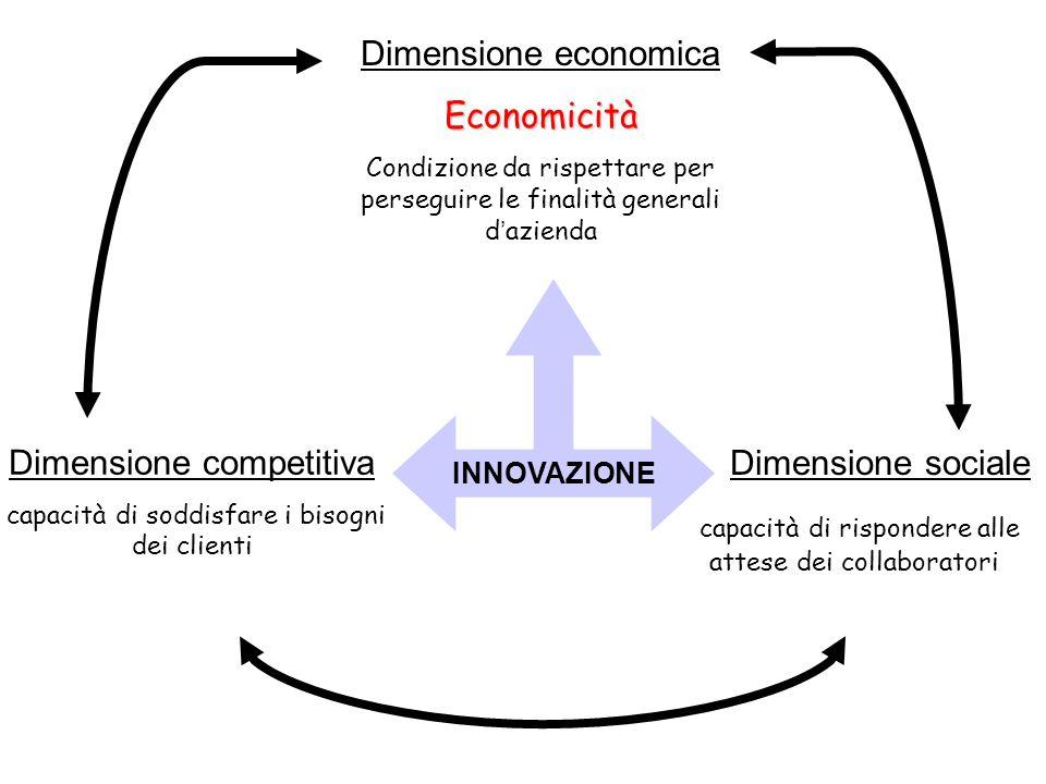 Dimensione competitiva Dimensione sociale
