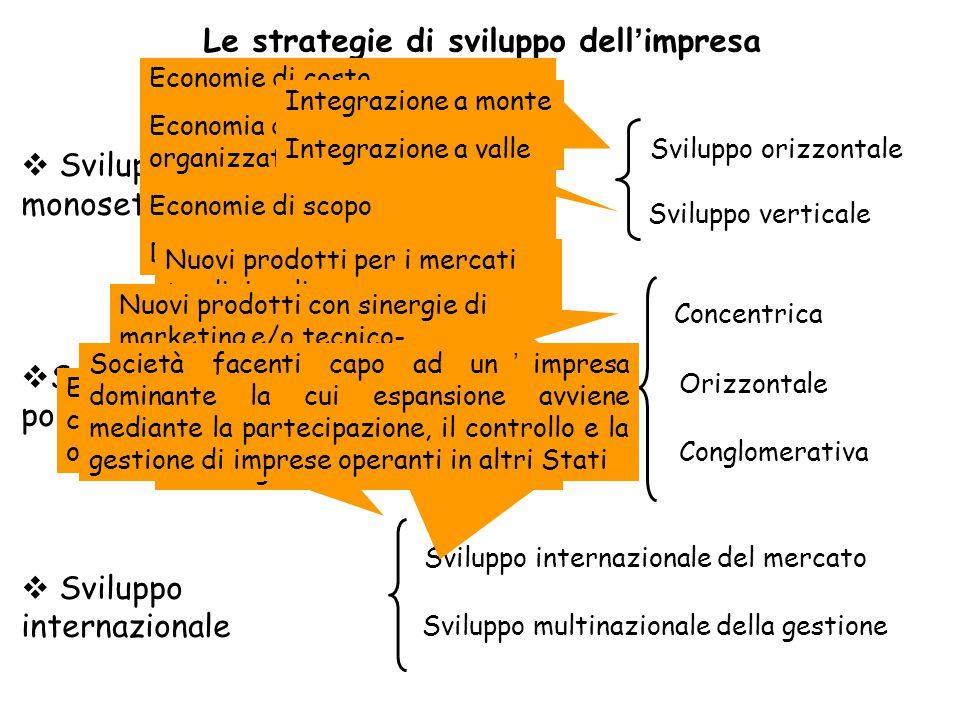 Le strategie di sviluppo dell'impresa
