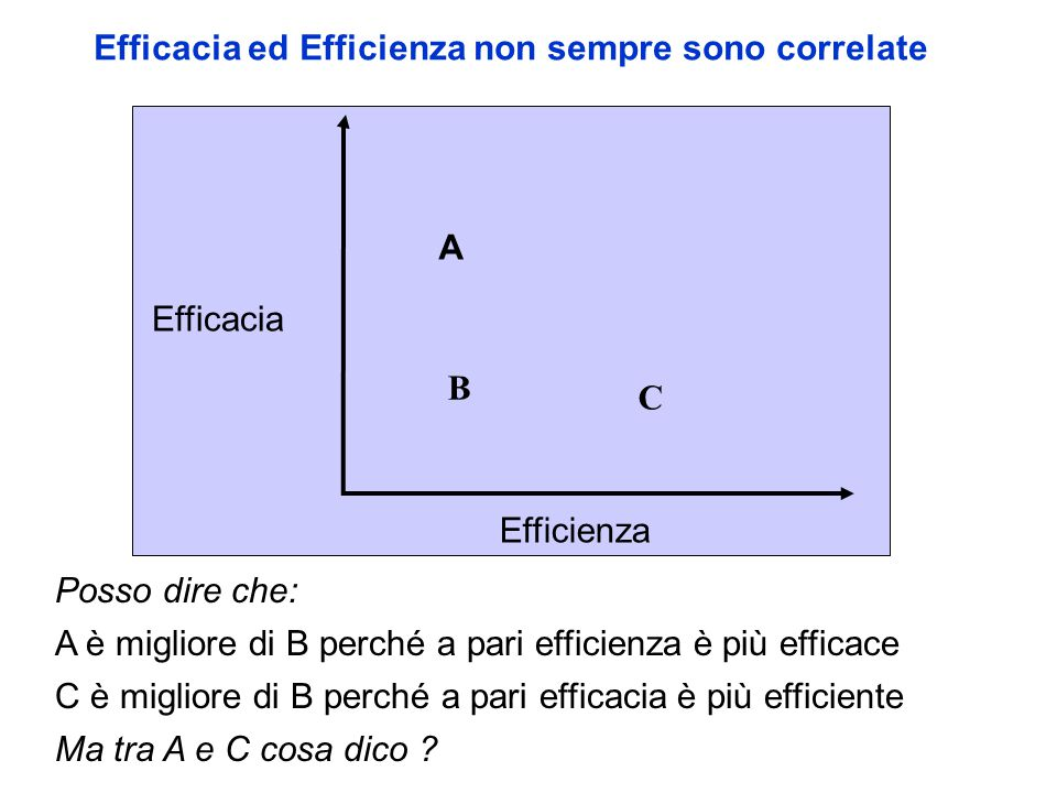 Efficacia ed Efficienza non sempre sono correlate