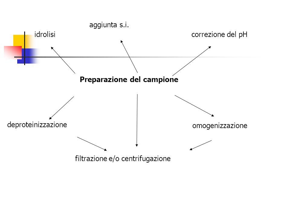 aggiunta s.i. idrolisi. correzione del pH. Preparazione del campione. deproteinizzazione. omogenizzazione.
