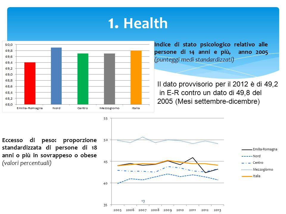 1. Health Il dato provvisorio per il 2012 è di 49,2