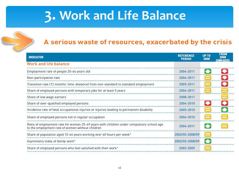 3. Work and Life Balance