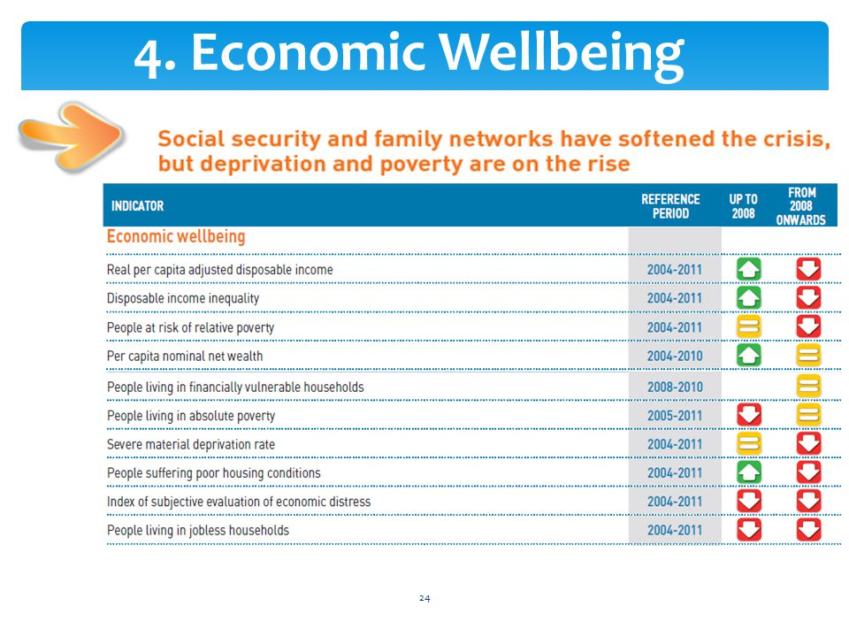 4. Economic Wellbeing