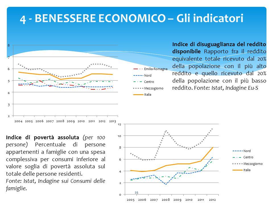 4 - BENESSERE ECONOMICO – Gli indicatori
