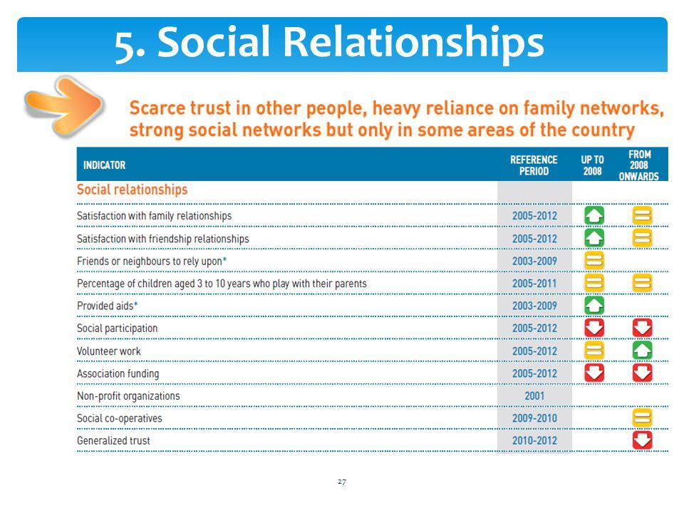 5. Social Relationships