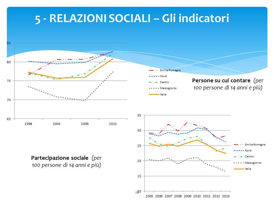 5 - RELAZIONI SOCIALI – Gli indicatori