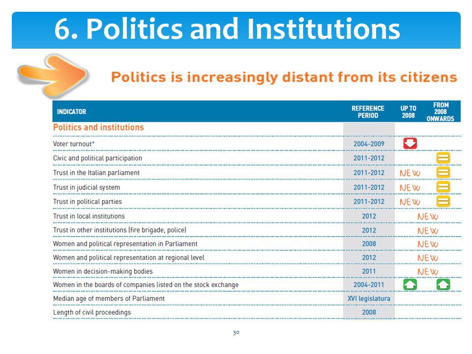 6. Politics and Institutions