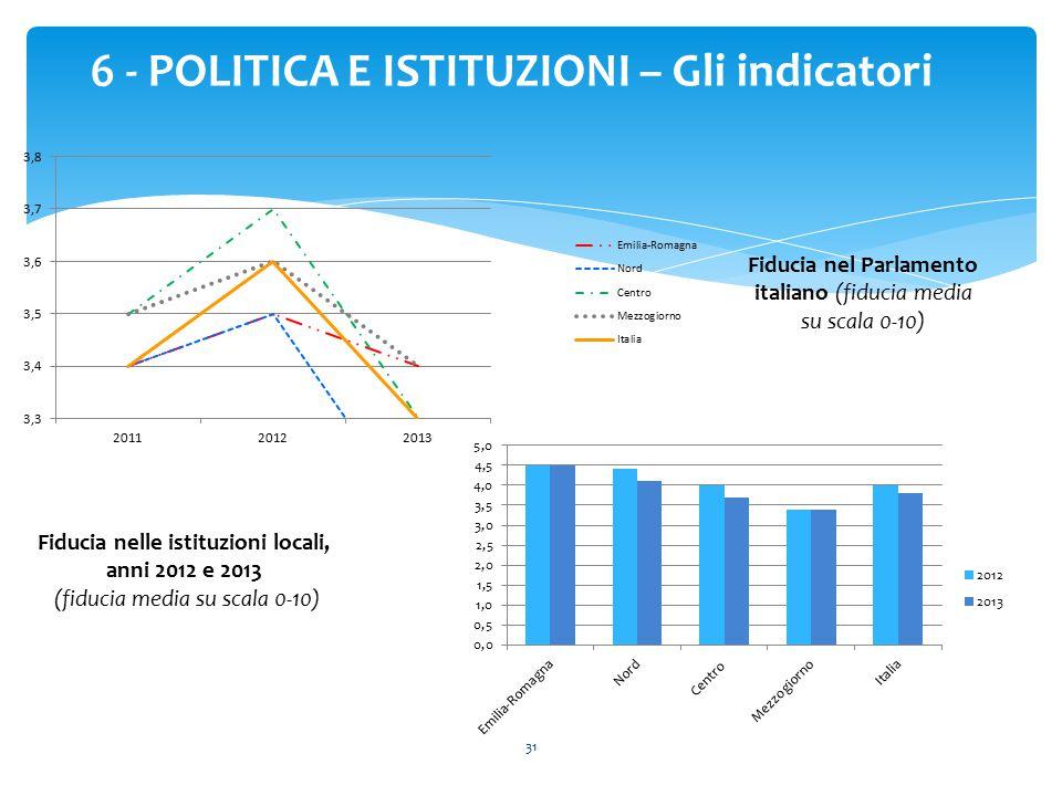 6 - POLITICA E ISTITUZIONI – Gli indicatori