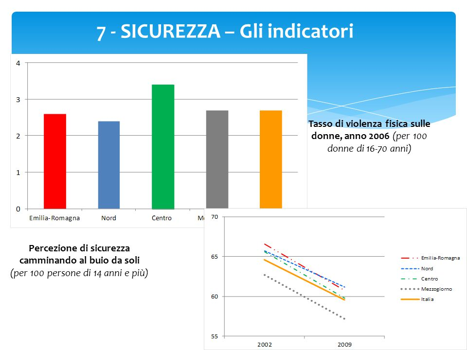 7 - SICUREZZA – Gli indicatori