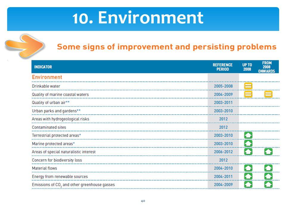 10. Environment