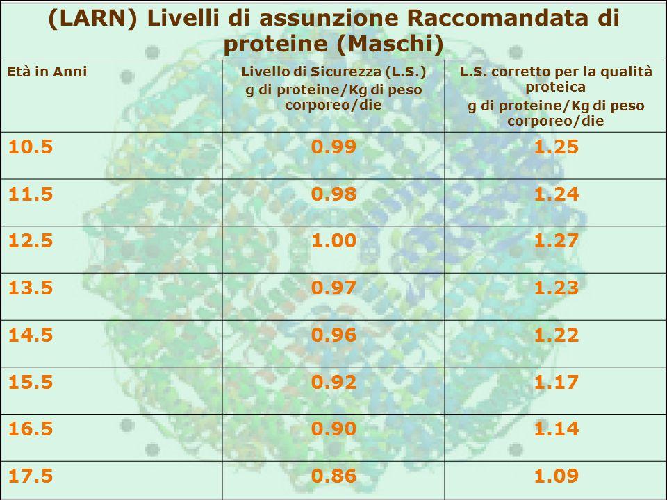 (LARN) Livelli di assunzione Raccomandata di proteine (Maschi)