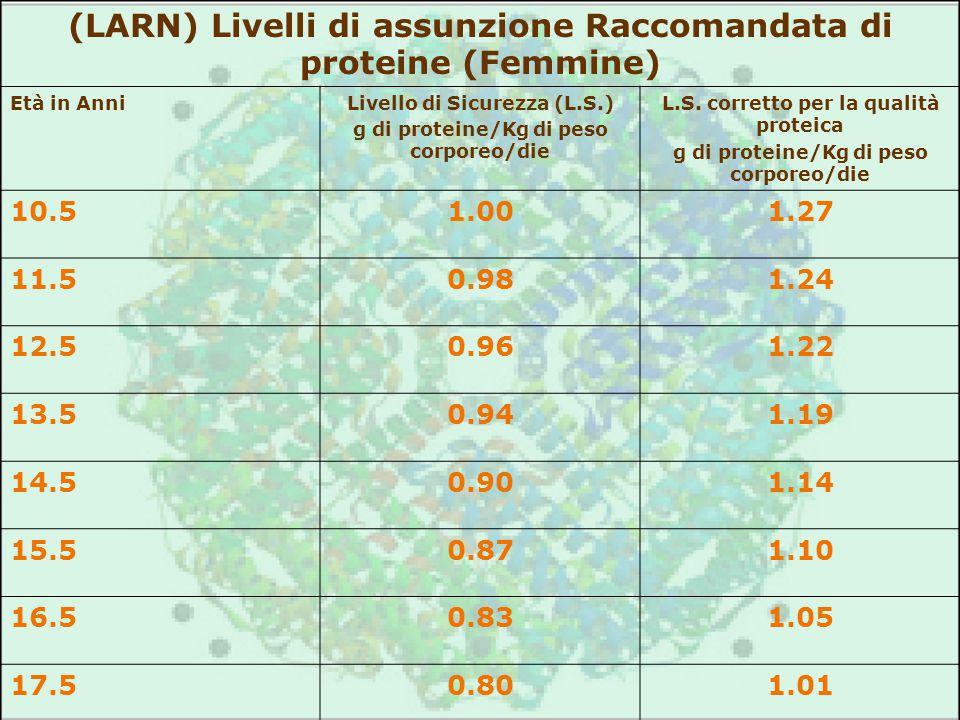 (LARN) Livelli di assunzione Raccomandata di proteine (Femmine)