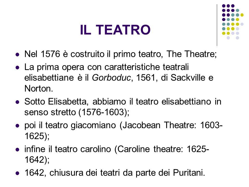 IL TEATRO Nel 1576 è costruito il primo teatro, The Theatre;