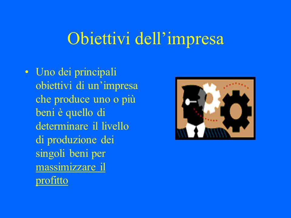Obiettivi dell'impresa