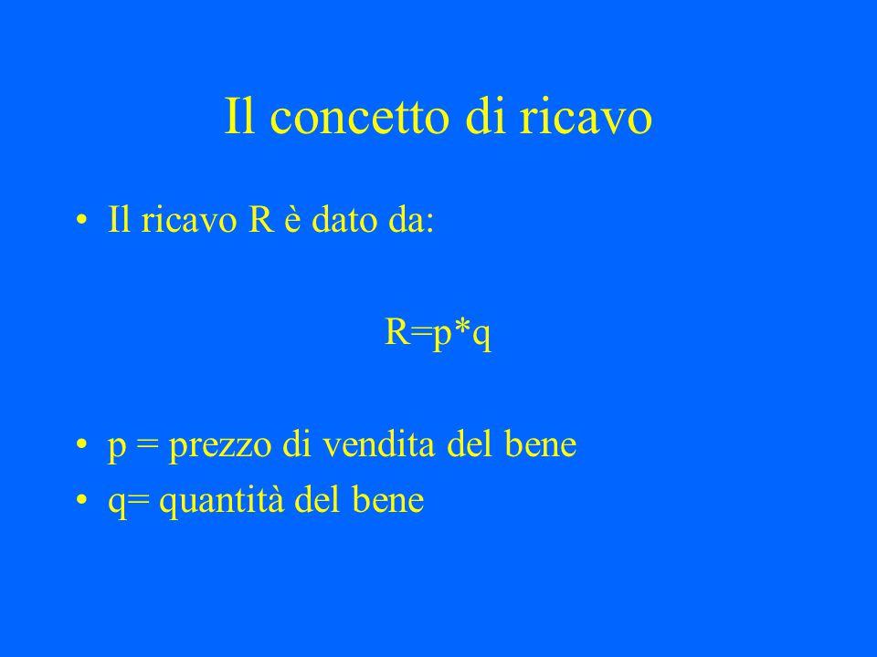 Il concetto di ricavo Il ricavo R è dato da: R=p*q