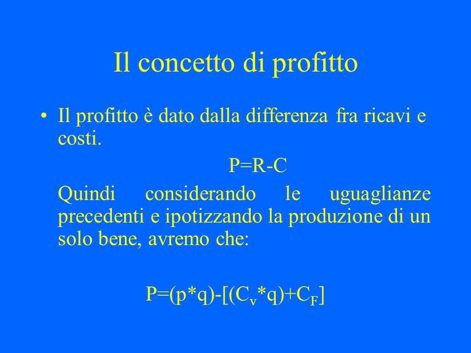 Il concetto di profitto