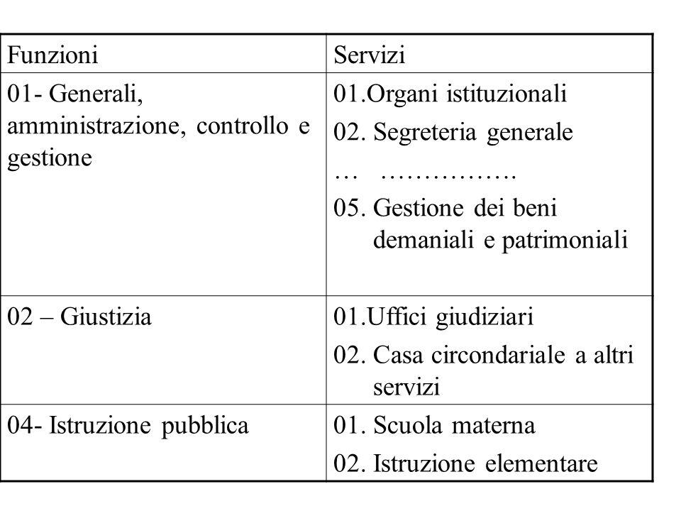 Funzioni Servizi. 01- Generali, amministrazione, controllo e gestione. 01.Organi istituzionali. 02. Segreteria generale.