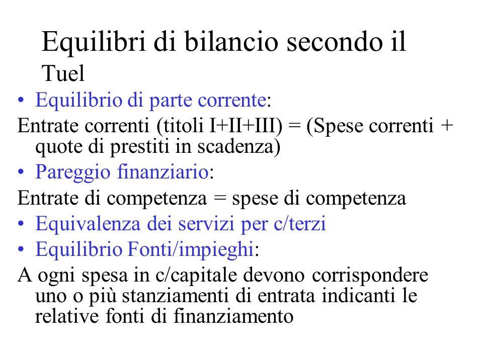 Equilibri di bilancio secondo il Tuel