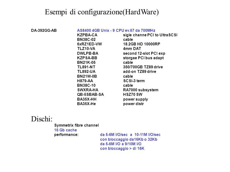 Esempi di configurazione(HardWare)
