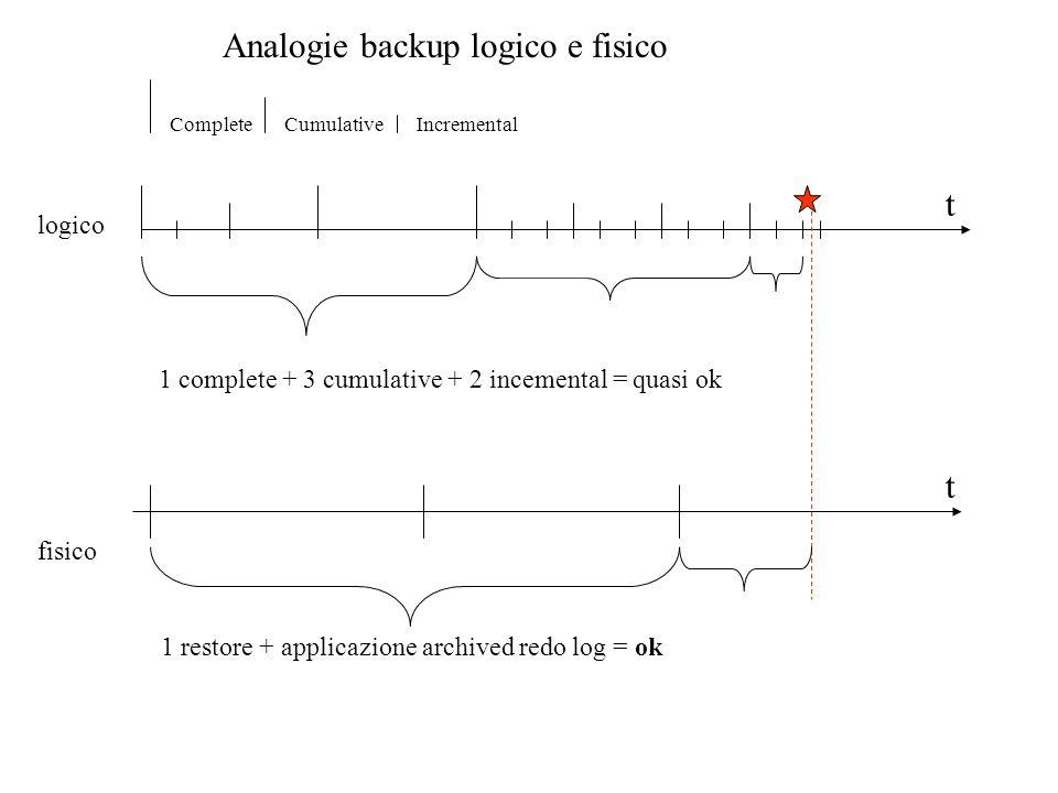 Analogie backup logico e fisico