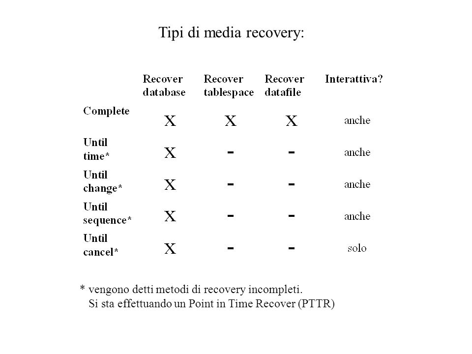 Tipi di media recovery:
