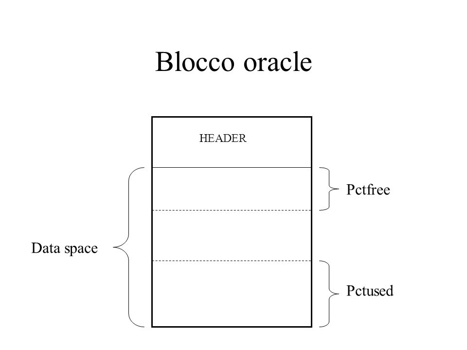 Blocco oracle HEADER Pctfree Data space Pctused
