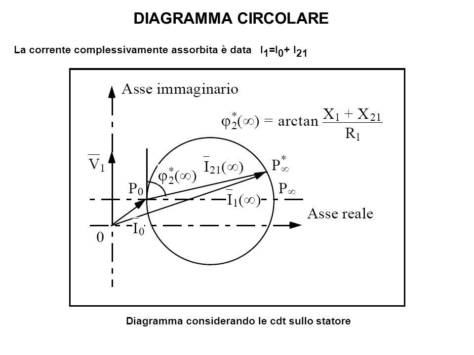 DIAGRAMMA CIRCOLARE La corrente complessivamente assorbita è data I1=I0+ I21.
