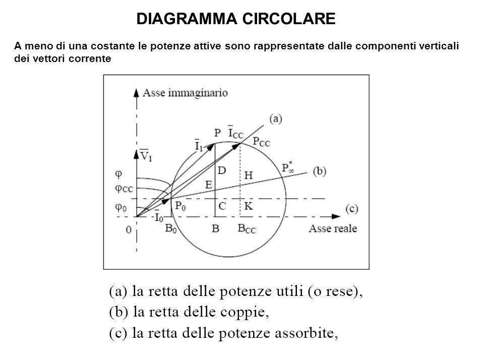 DIAGRAMMA CIRCOLARE A meno di una costante le potenze attive sono rappresentate dalle componenti verticali dei vettori corrente.