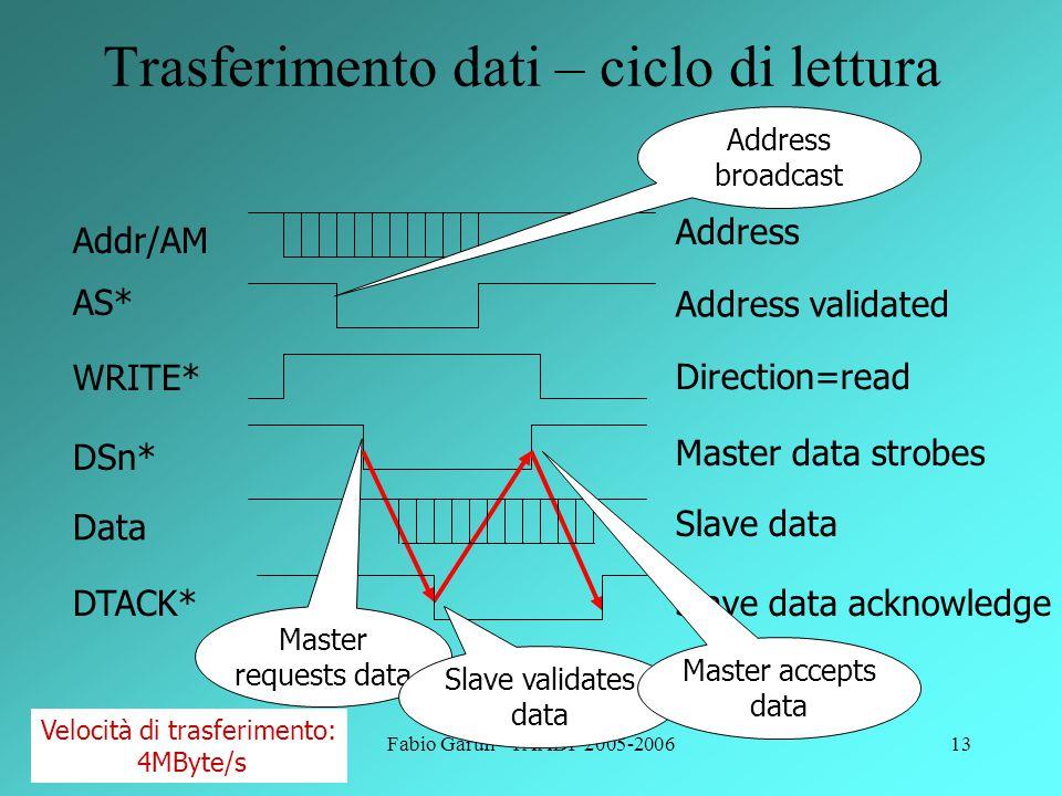 Trasferimento dati – ciclo di lettura