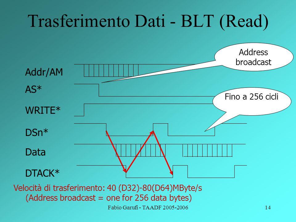 Trasferimento Dati - BLT (Read)