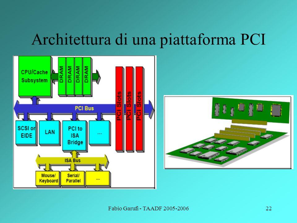Architettura di una piattaforma PCI